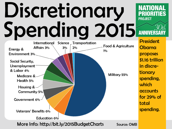 discretionary-spending-2015