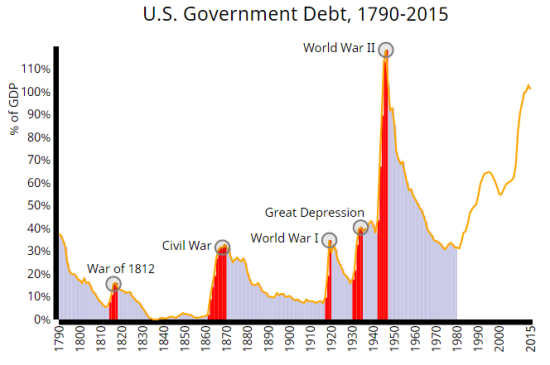 us-national-debt-history
