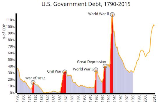us-national-debt-history