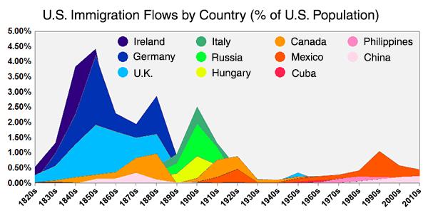 usa-immigration-percentage