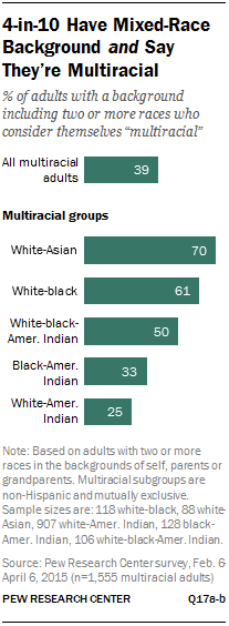 st_2015-06-11_multiracial-americans_00-08